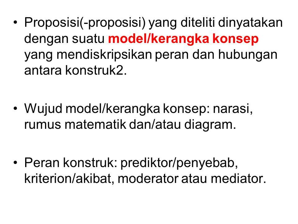Proposisi(-proposisi) yang diteliti dinyatakan dengan suatu model/kerangka konsep yang mendiskripsikan peran dan hubungan antara konstruk2.
