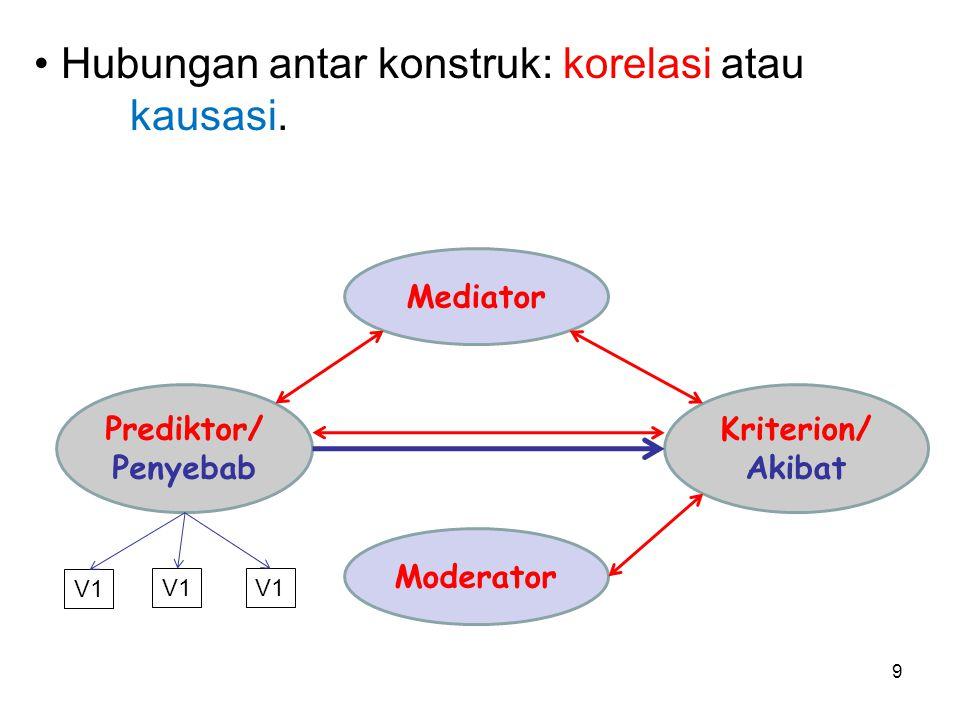 Hubungan antar konstruk: korelasi atau kausasi.