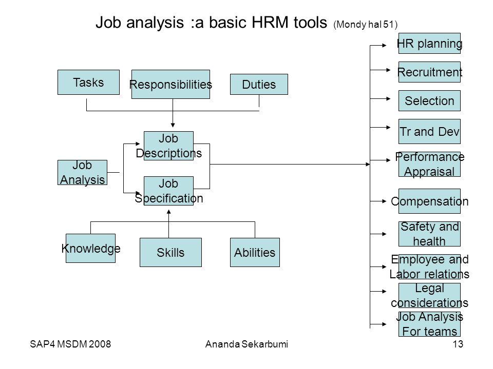 Job analysis :a basic HRM tools (Mondy hal 51)
