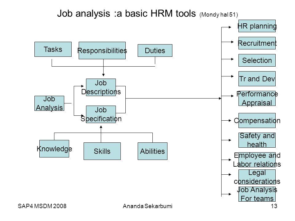 Job analysis :a basic HRM tools (Mondy hal 51)