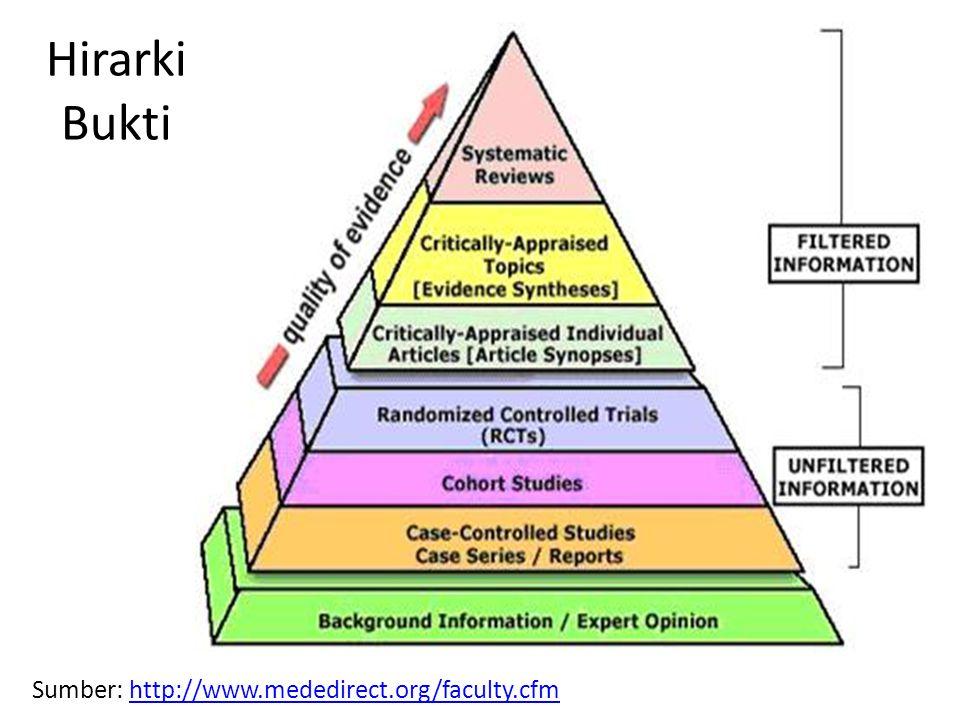 Hirarki Bukti Sumber: http://www.mededirect.org/faculty.cfm