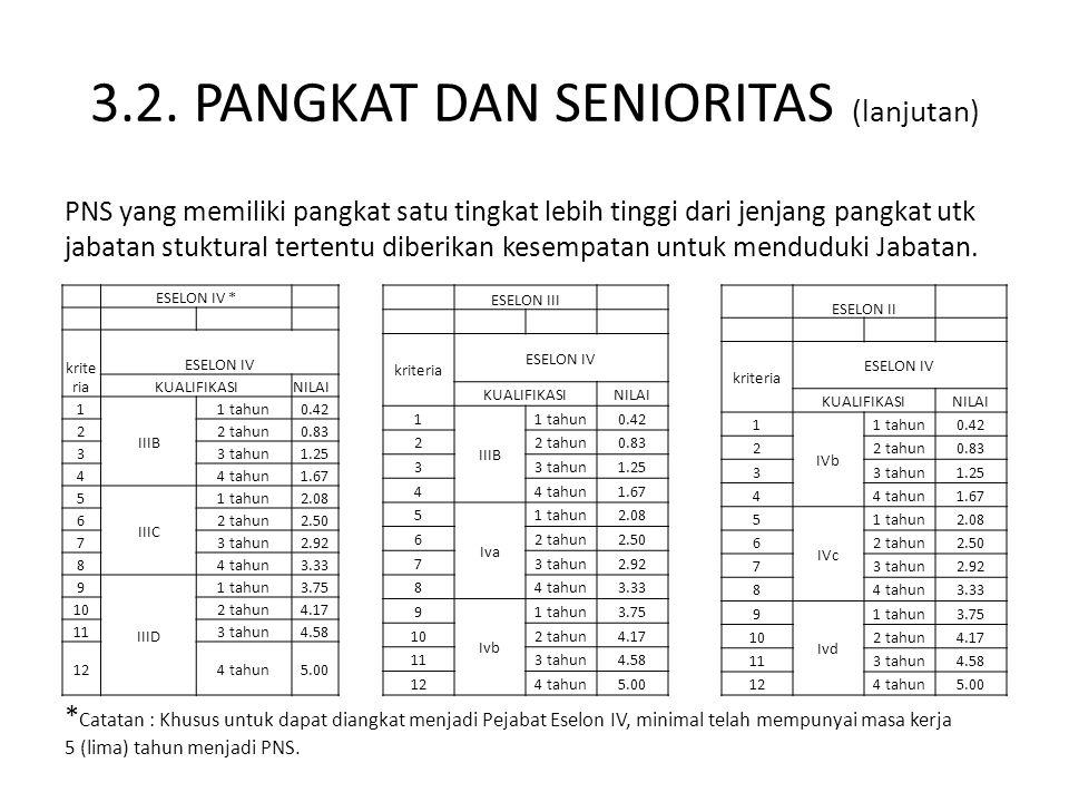 3.2. PANGKAT DAN SENIORITAS (lanjutan)