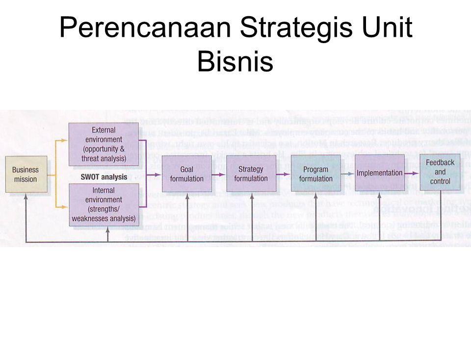 Perencanaan Strategis Unit Bisnis