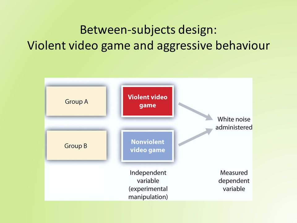 Between-subjects design: Violent video game and aggressive behaviour