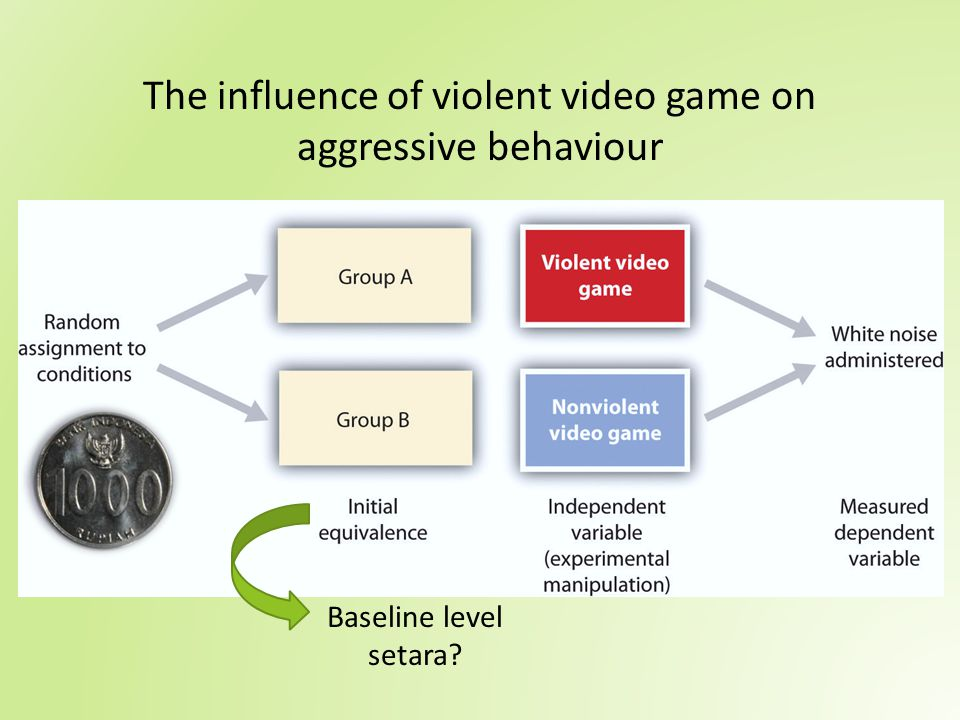 The influence of violent video game on aggressive behaviour