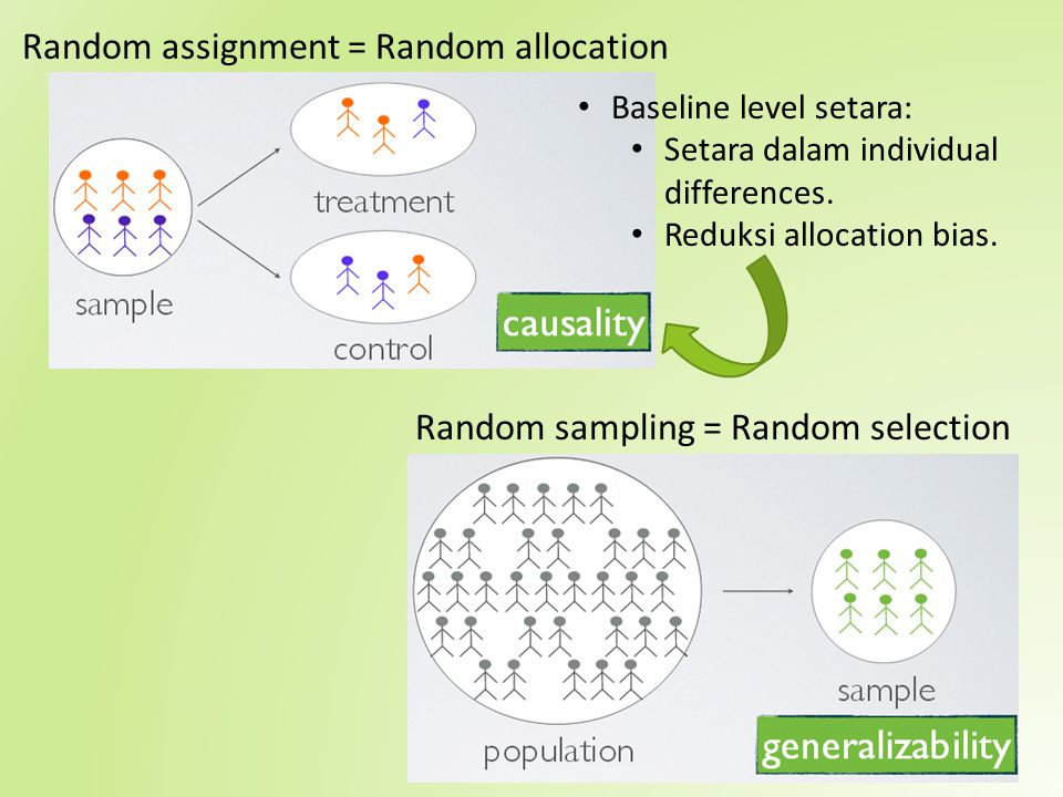 Random sampling = Random selection
