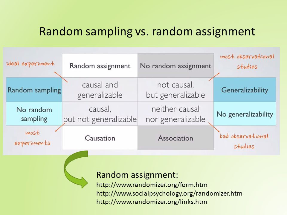 Random sampling vs. random assignment