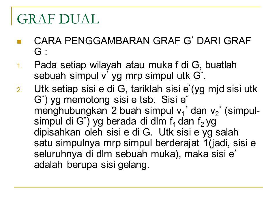 GRAF DUAL CARA PENGGAMBARAN GRAF G* DARI GRAF G :
