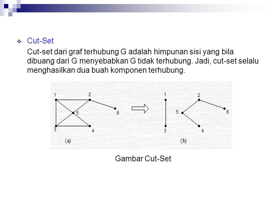 Cut-Set