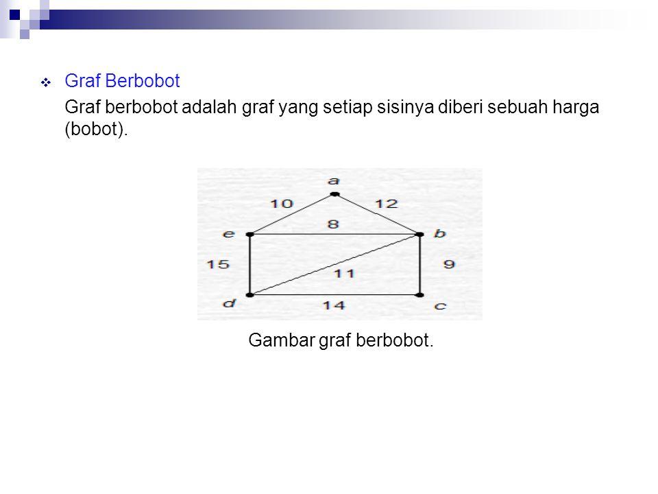 Graf Berbobot Graf berbobot adalah graf yang setiap sisinya diberi sebuah harga (bobot).