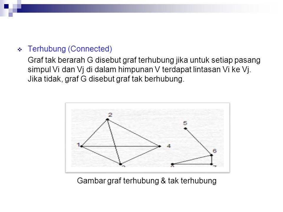 Gambar graf terhubung & tak terhubung