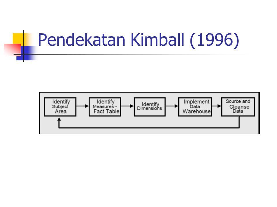 Pendekatan Kimball (1996)