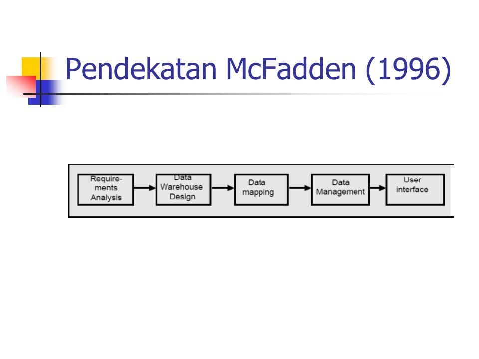 Pendekatan McFadden (1996)