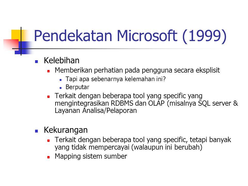 Pendekatan Microsoft (1999)