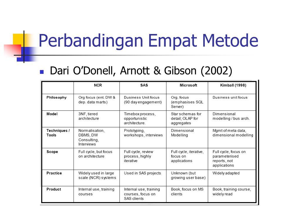 Perbandingan Empat Metode