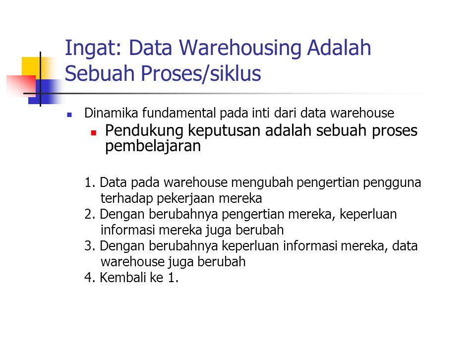 Ingat: Data Warehousing Adalah Sebuah Proses/siklus