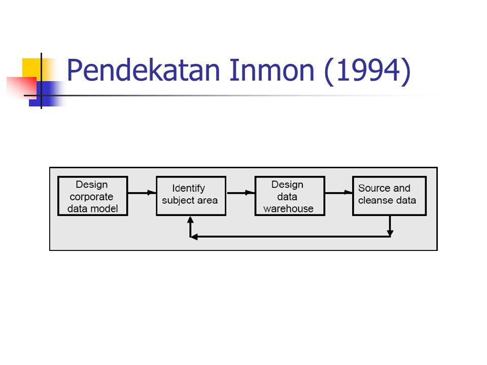 Pendekatan Inmon (1994)