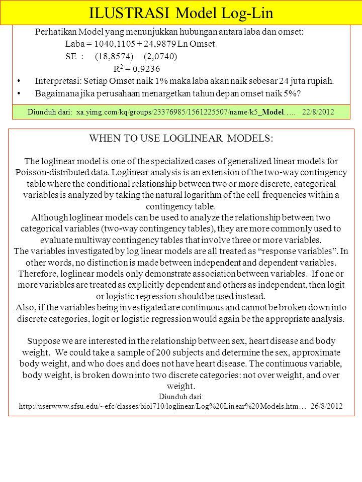 ILUSTRASI Model Log-Lin