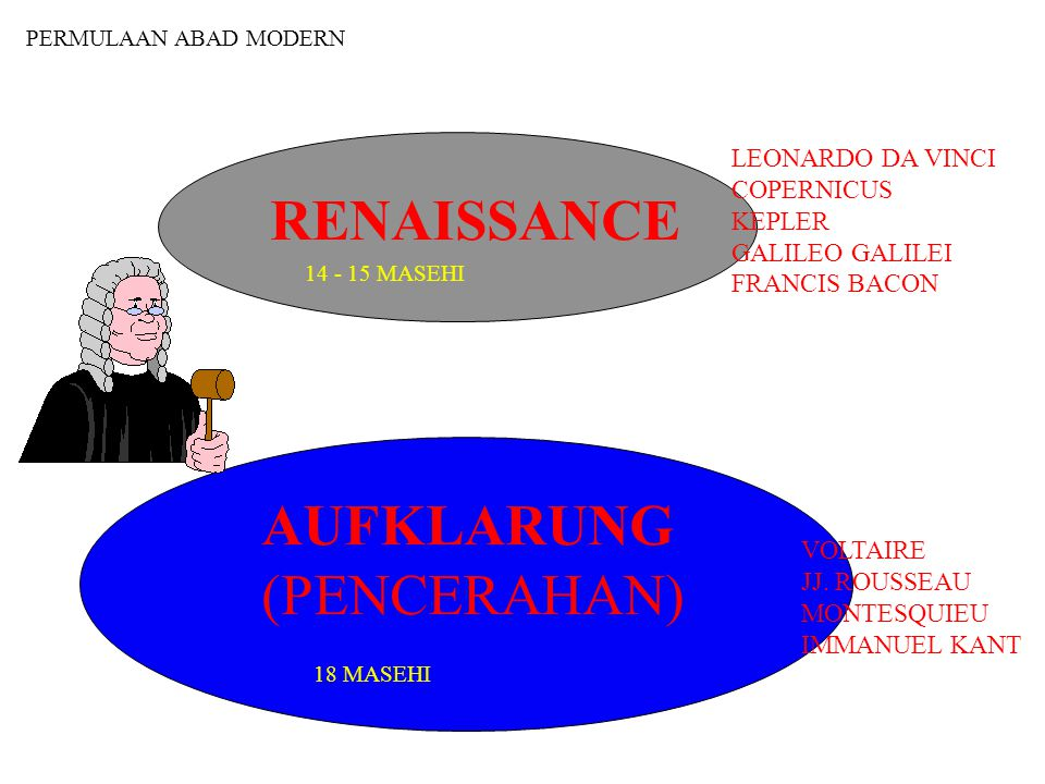 RENAISSANCE AUFKLARUNG (PENCERAHAN) LEONARDO DA VINCI COPERNICUS