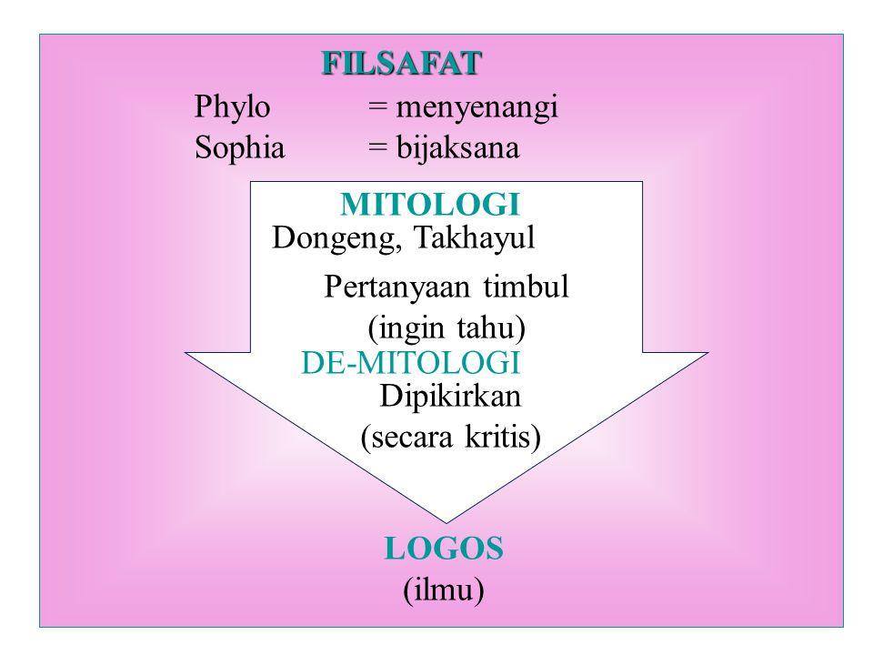 FILSAFAT Phylo = menyenangi. Sophia = bijaksana. MITOLOGI. Dongeng, Takhayul. Pertanyaan timbul.