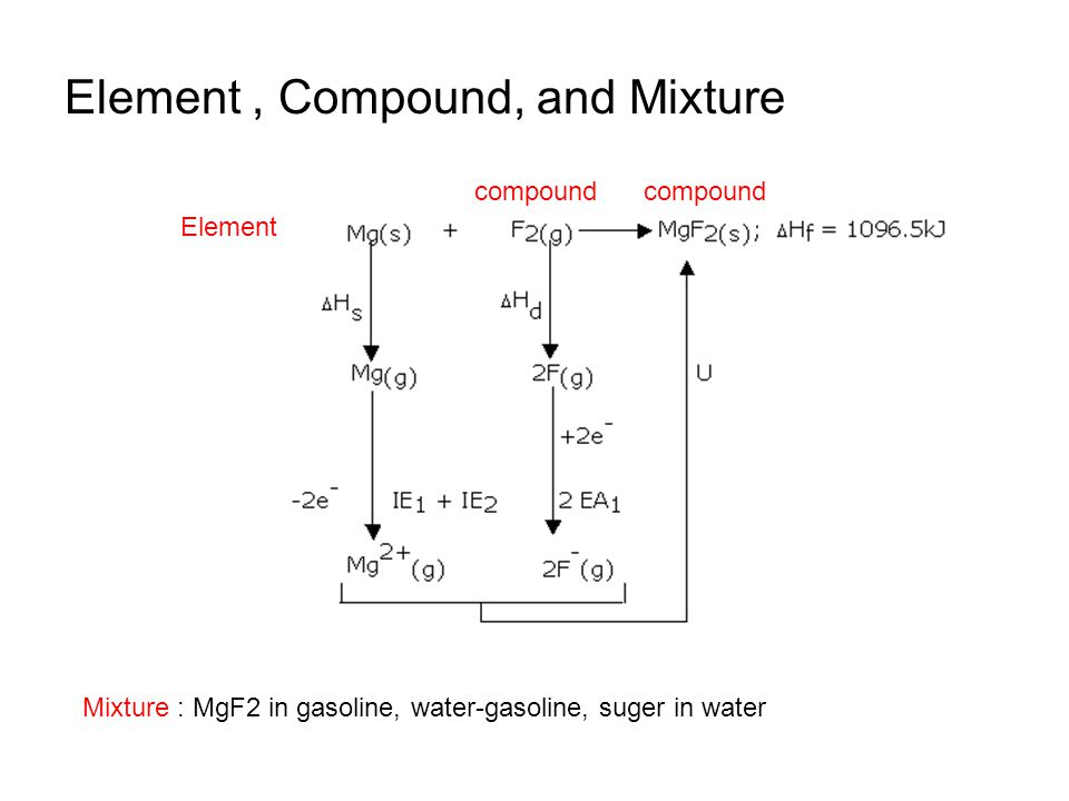 Element , Compound, and Mixture