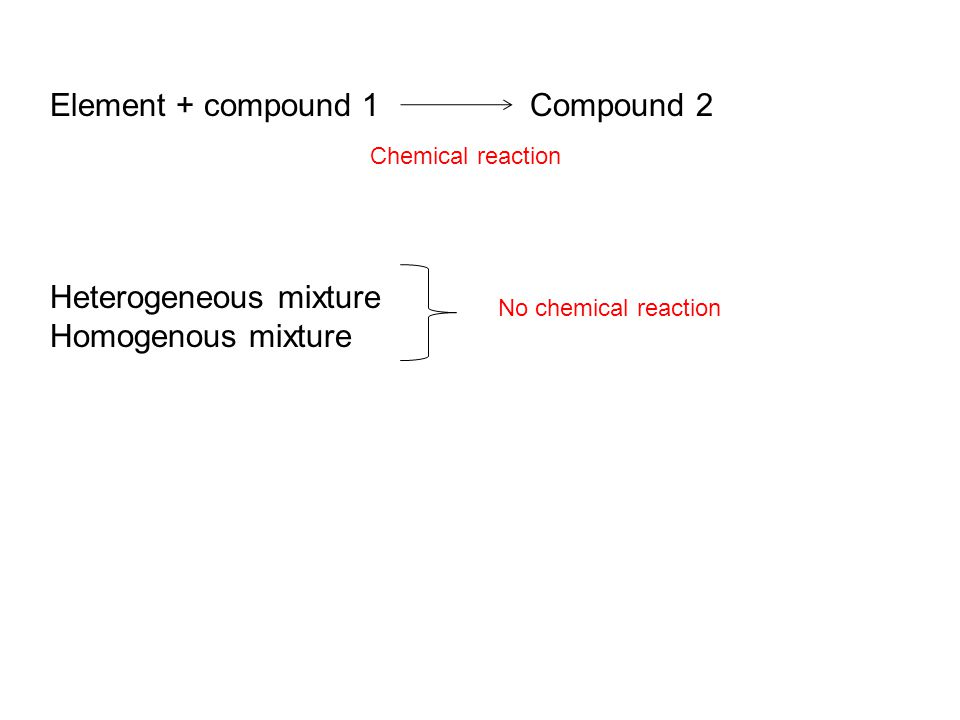 Element + compound 1 Compound 2