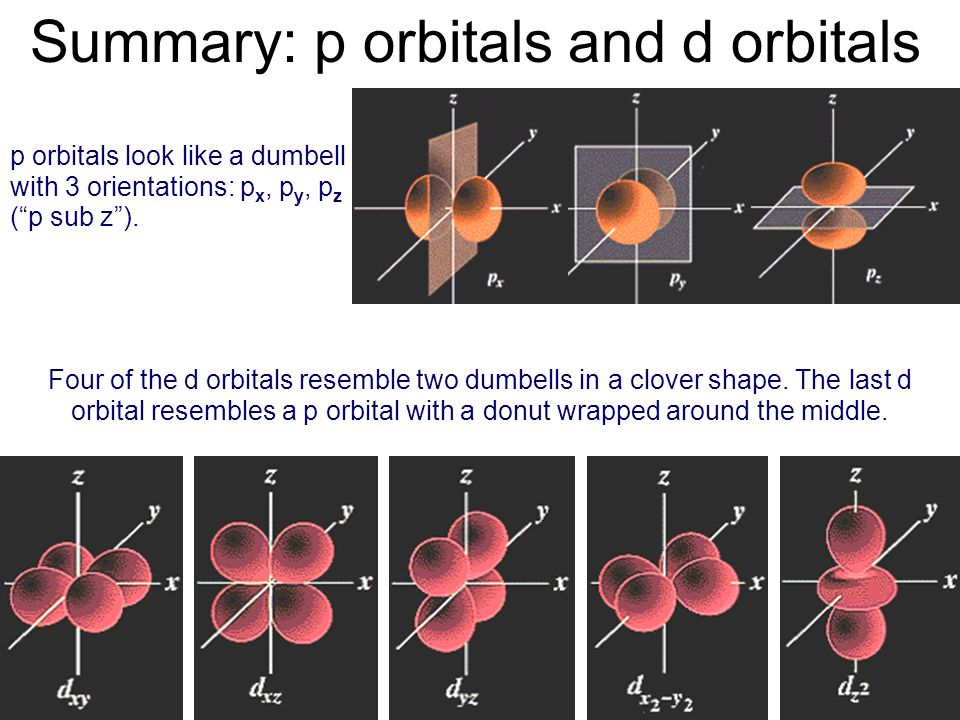 Summary: p orbitals and d orbitals