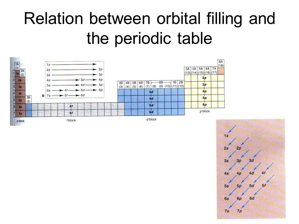 Relation between orbital filling and the periodic table
