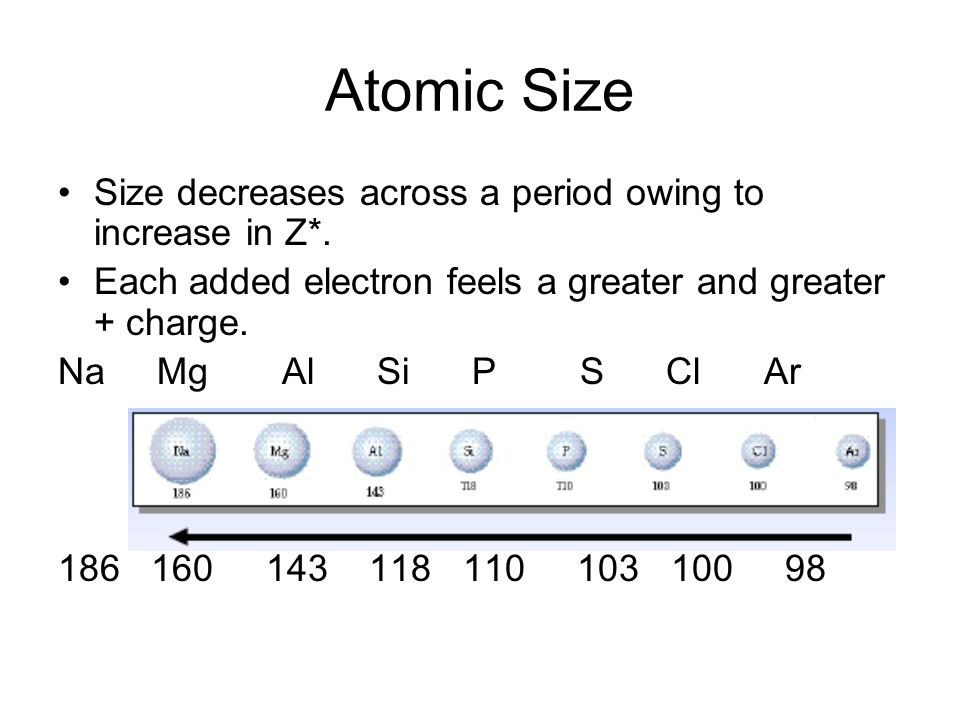 Atomic Size Size decreases across a period owing to increase in Z*.