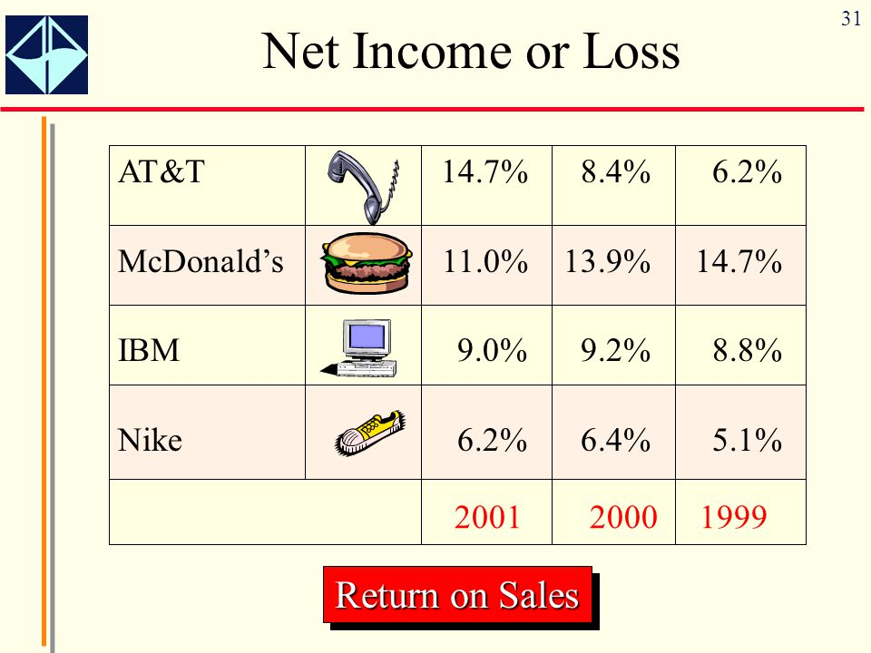 Net Income or Loss Return on Sales AT&T 14.7% 8.4% 6.2%