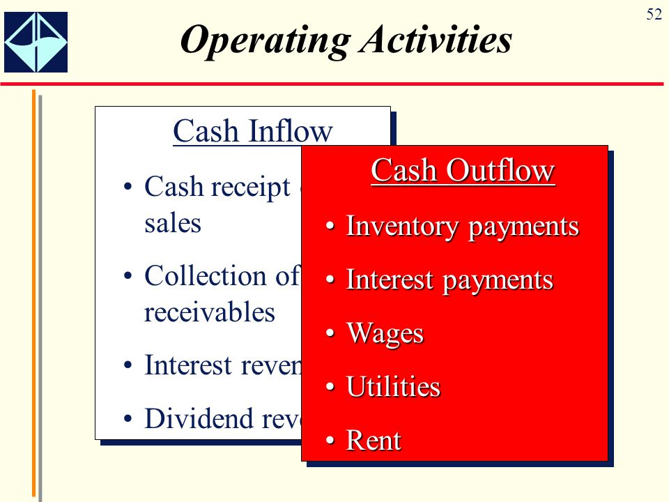 Operating Activities Cash Inflow Cash Outflow Cash receipt of sales