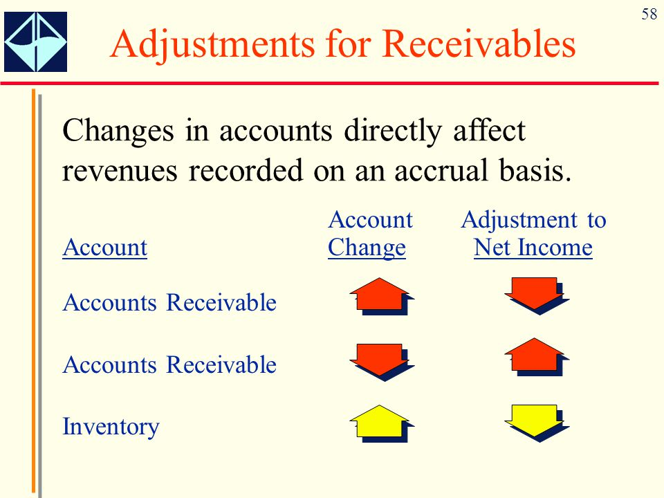 Adjustments for Receivables
