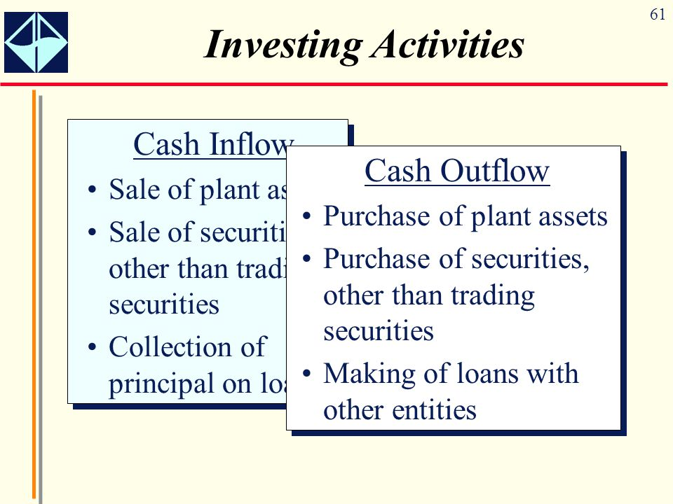Investing Activities Cash Inflow Cash Outflow Sale of plant assets