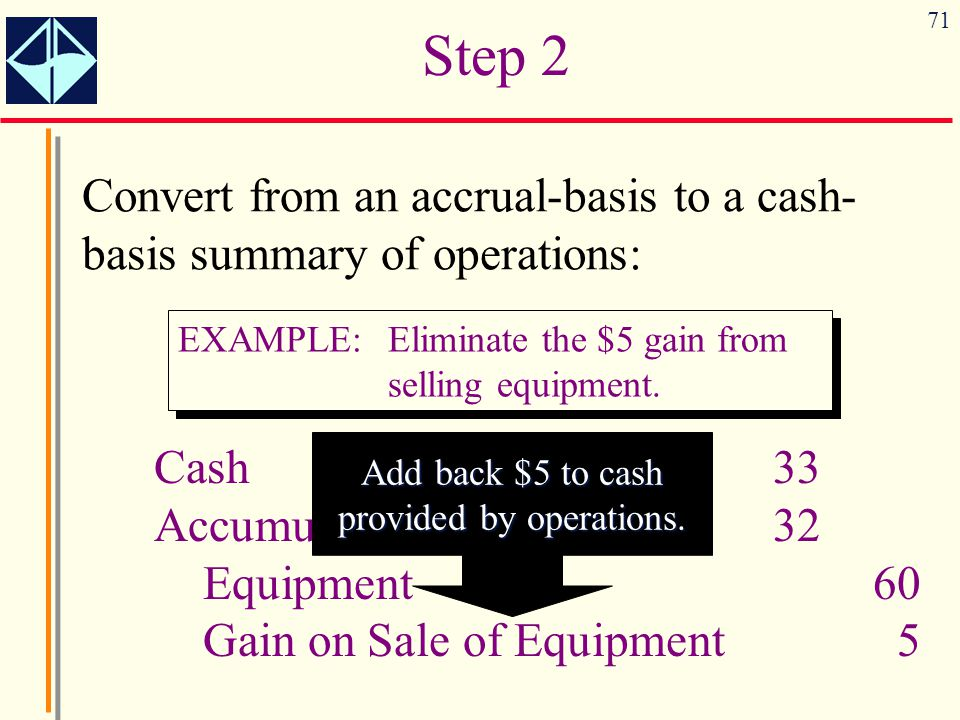Add back $5 to cash provided by operations.