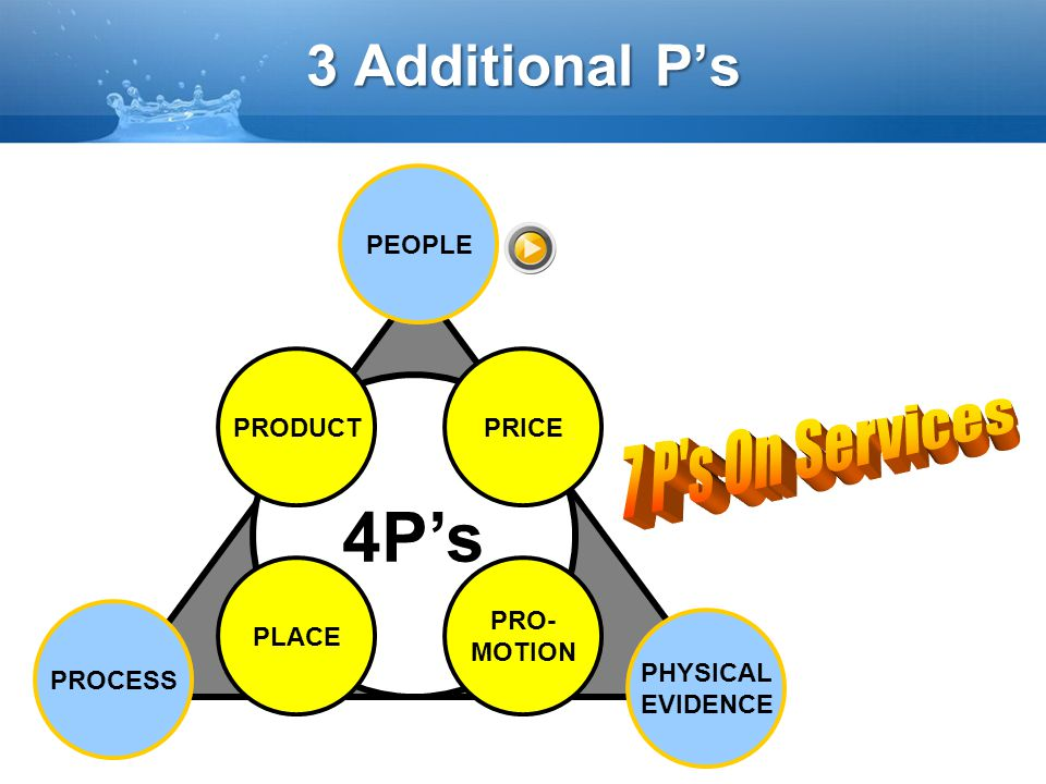 4P's 3 Additional P's 7 P s On Services PEOPLE PRODUCT PRICE PLACE