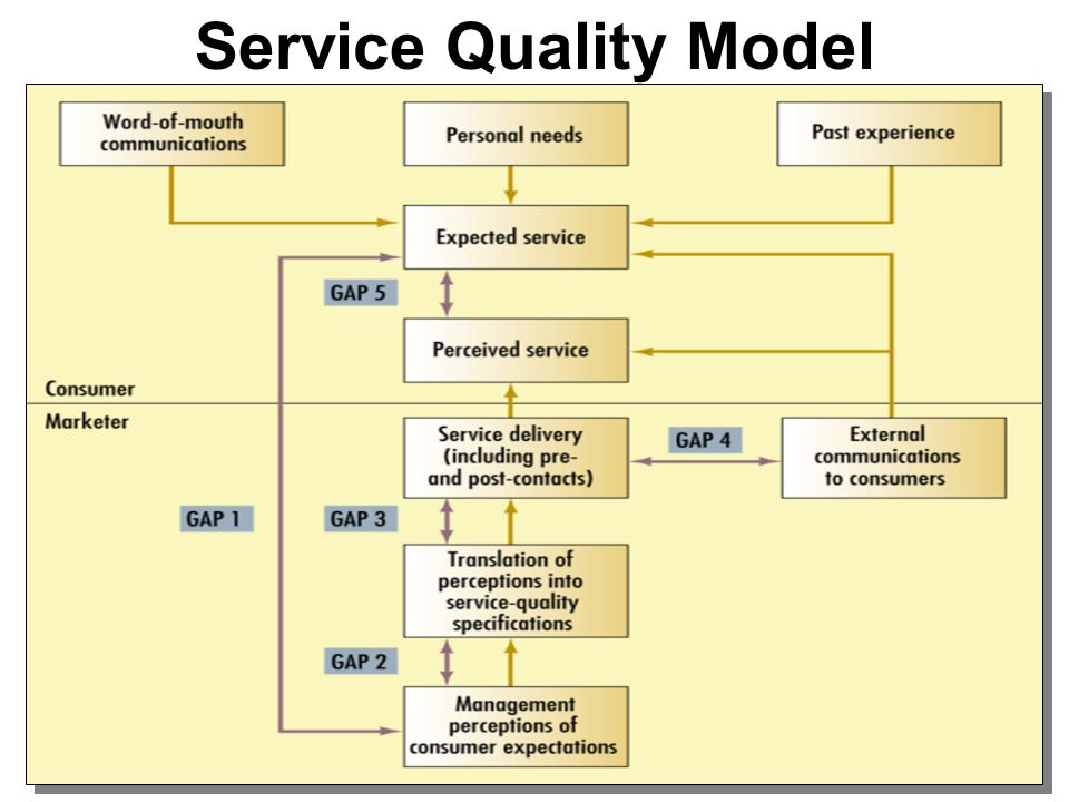 gaps of service quality A review of literature on the gaps model on service quality: a 3-decades period: 1985–2013 aurelio g mauri1 the debate on service quality.