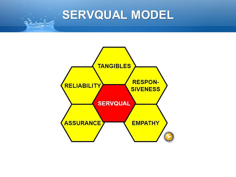 SERVQUAL MODEL TANGIBLES RELIABILITY RESPON- SIVENESS SERVQUAL