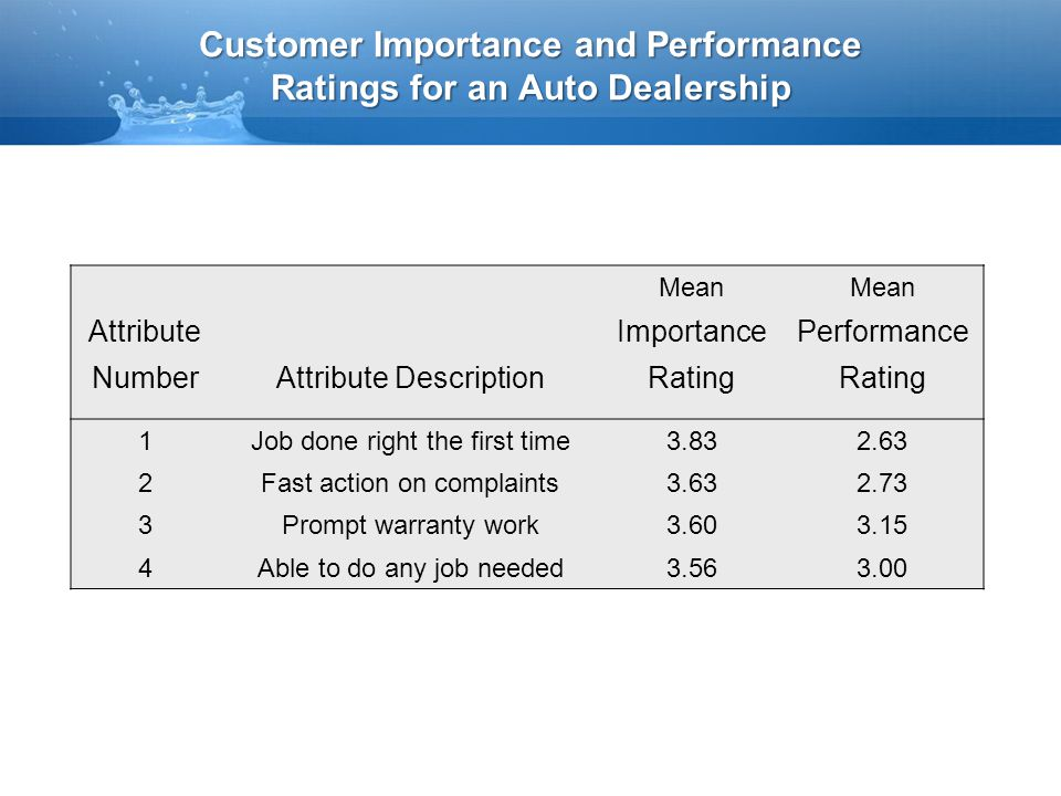 Customer Importance and Performance Ratings for an Auto Dealership