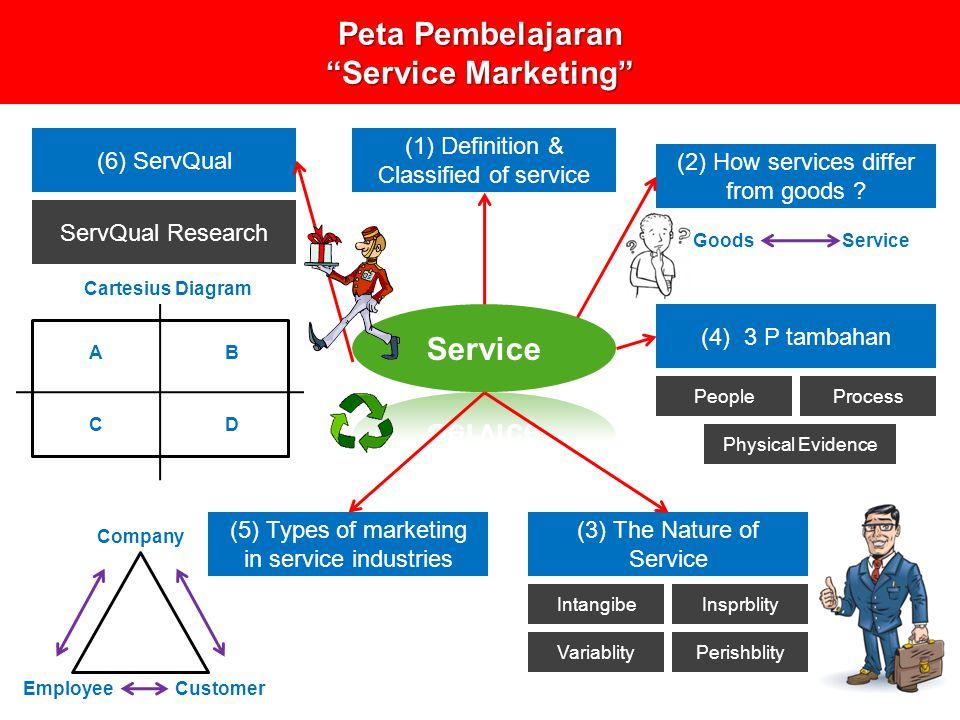 Peta Pembelajaran Service Marketing