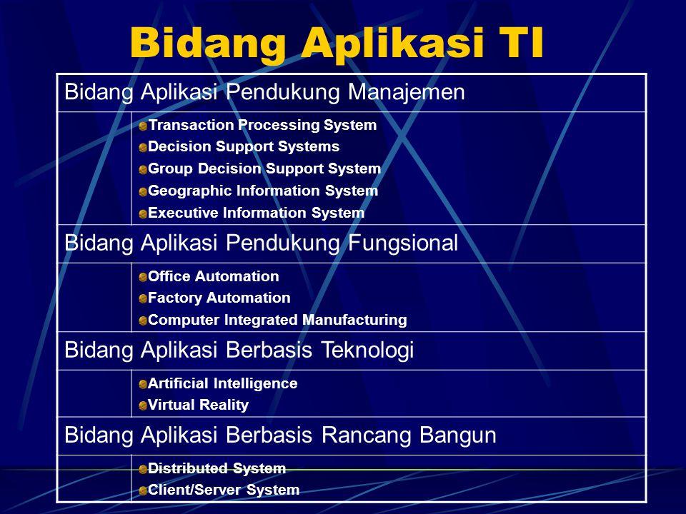 Bidang Aplikasi TI Bidang Aplikasi Pendukung Manajemen
