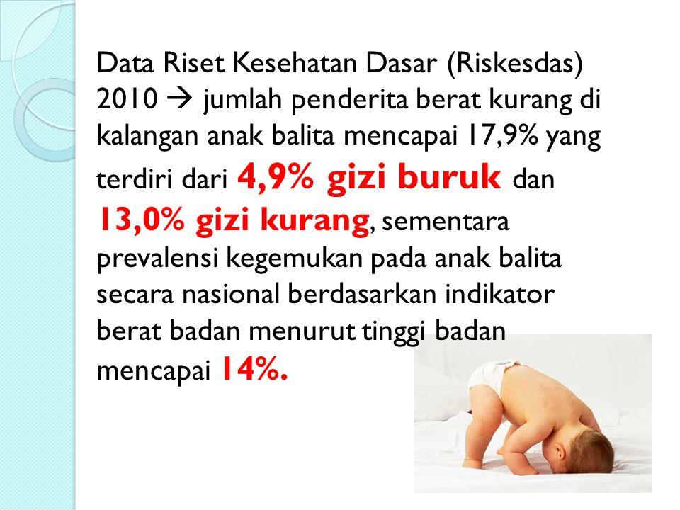 Data Riset Kesehatan Dasar (Riskesdas) 2010  jumlah penderita berat kurang di kalangan anak balita mencapai 17,9% yang terdiri dari 4,9% gizi buruk dan 13,0% gizi kurang, sementara prevalensi kegemukan pada anak balita secara nasional berdasarkan indikator berat badan menurut tinggi badan mencapai 14%.