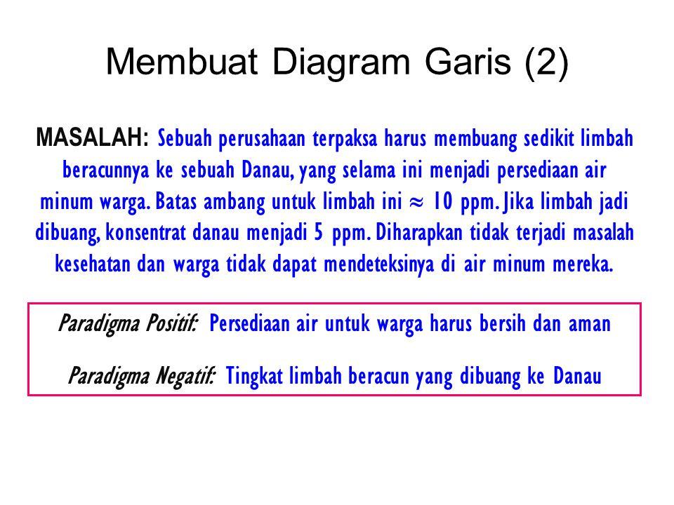 Membuat Diagram Garis (2)