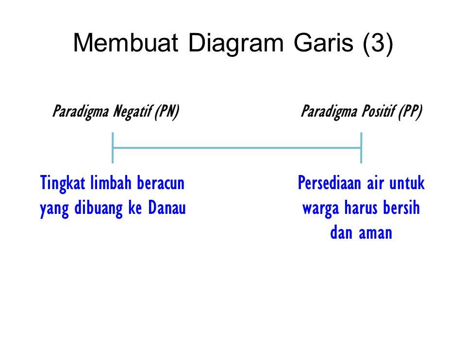 Membuat Diagram Garis (3)