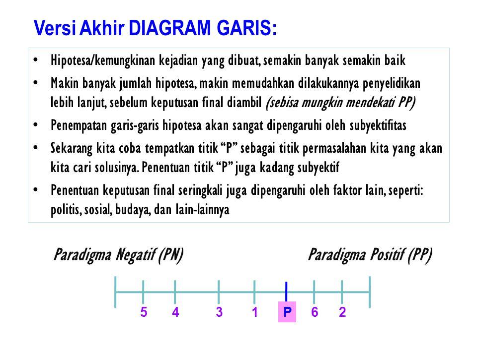 Versi Akhir DIAGRAM GARIS: