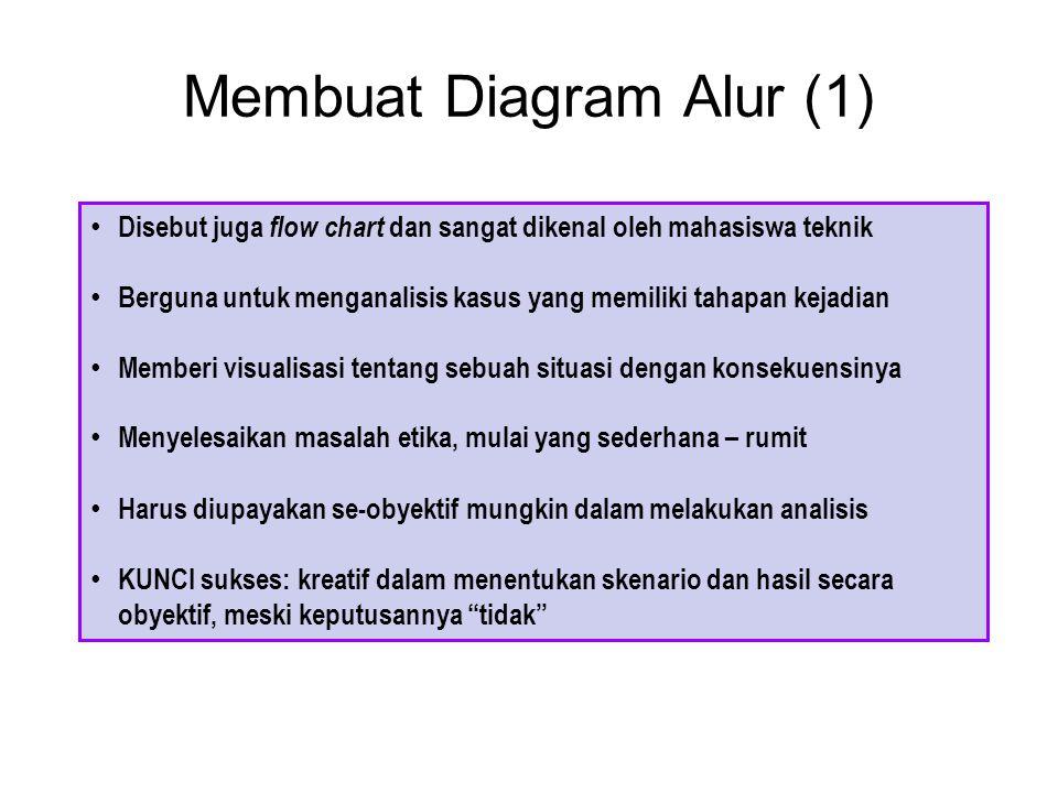 Membuat Diagram Alur (1)