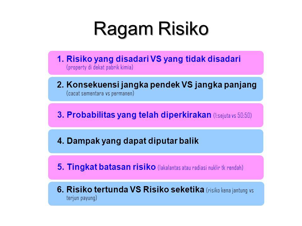 Ragam Risiko 1. Risiko yang disadari VS yang tidak disadari (property di dekat pabrik kimia)