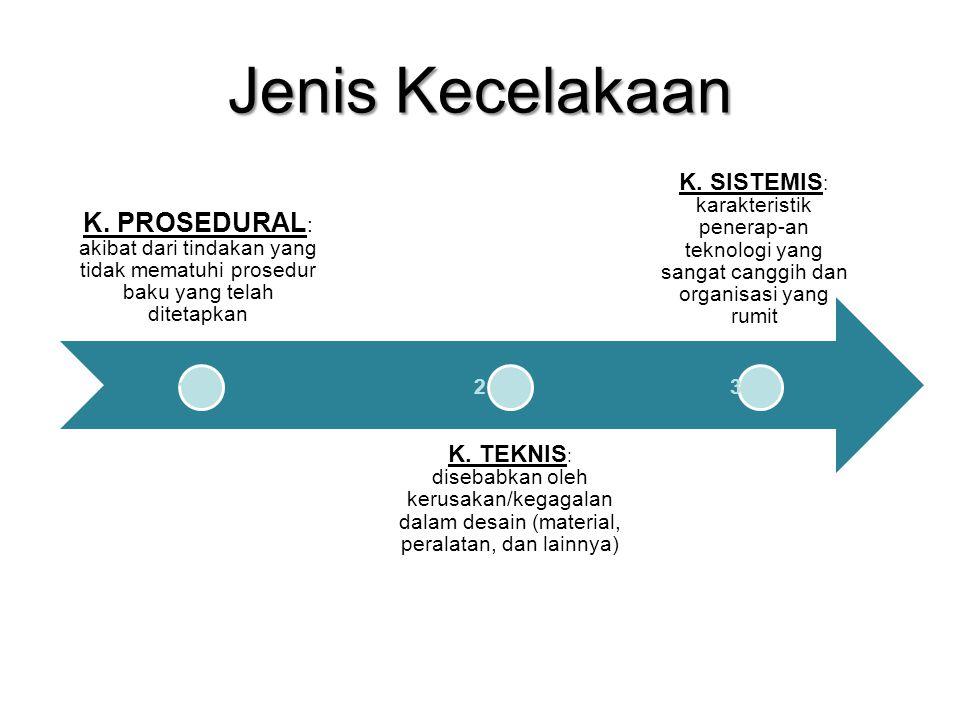 Jenis Kecelakaan K. PROSEDURAL: akibat dari tindakan yang tidak mematuhi prosedur baku yang telah ditetapkan.