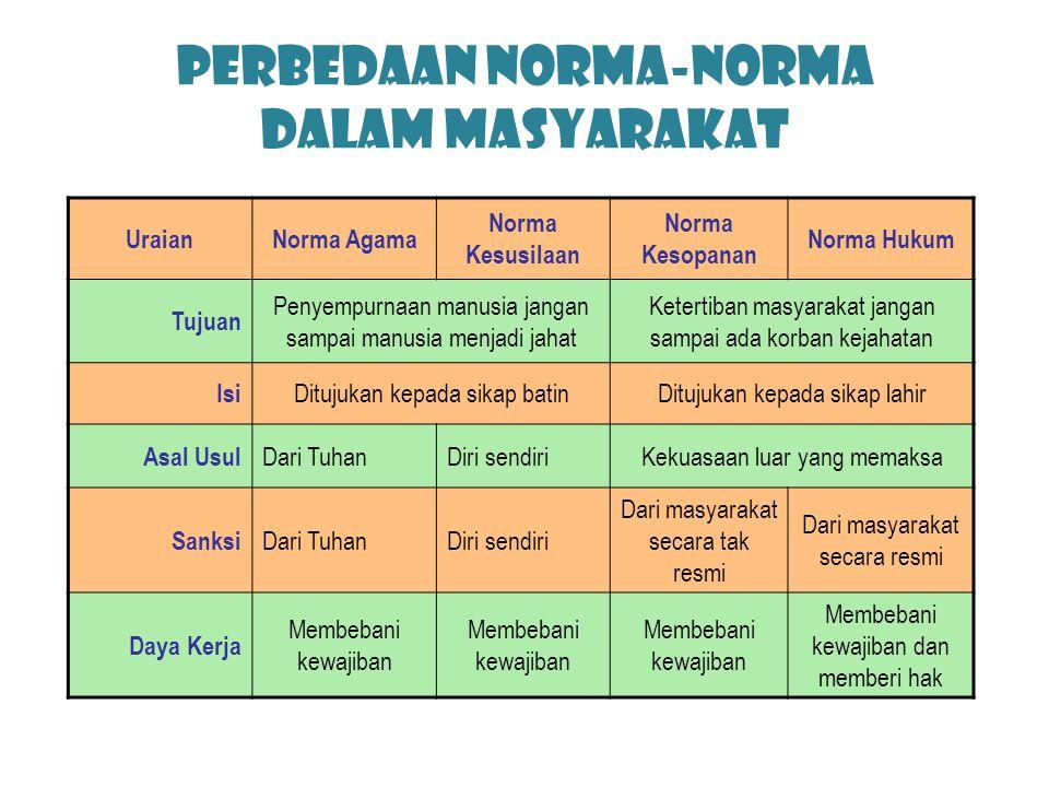 PERBEDAAN NORMA-NORMA DALAM MASYARAKAT
