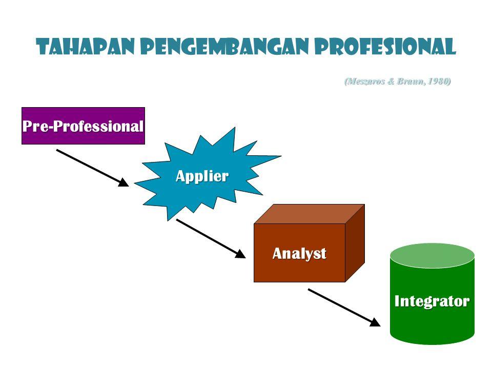 Tahapan Pengembangan Profesional