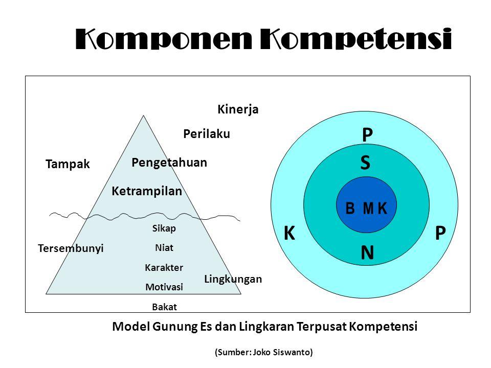 Komponen Kompetensi P S K P N B M K Kinerja Perilaku Pengetahuan